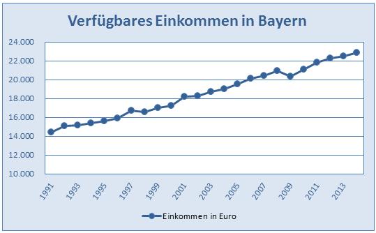Verfügbares Einkommen Berechnen : alfred sauter mdl verf gbare einkommen landkreis g nzburg ~ Themetempest.com Abrechnung